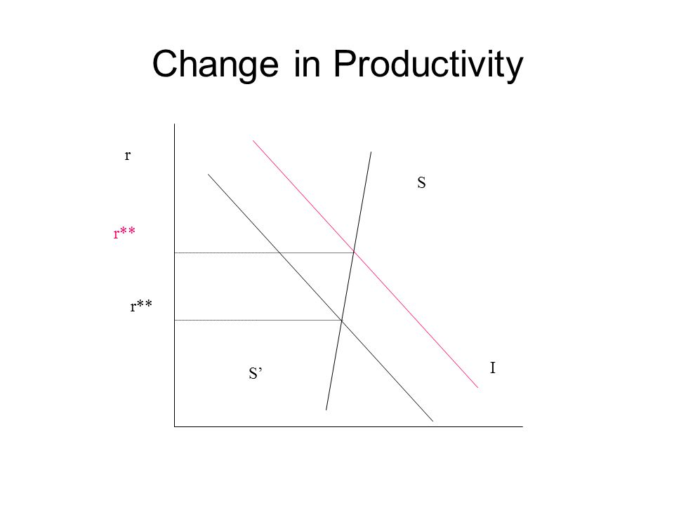 Change in Productivity r S I r** S'