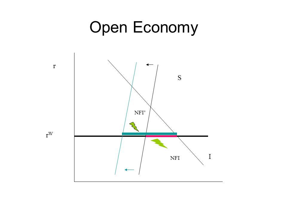 Open Economy r S I NFI rWrW NFI'