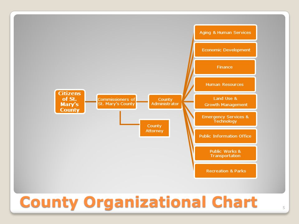 County Organizational Chart Citizens of St.Mary's County Commissioners of St.