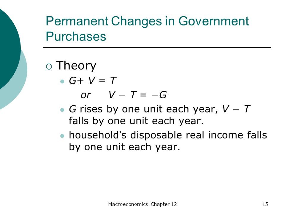 Macroeconomics Chapter 1215 Permanent Changes in Government Purchases  Theory G+ V = T or V − T = −G G rises by one unit each year, V − T falls by one unit each year.