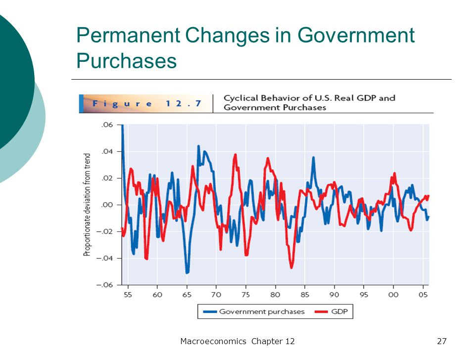 Macroeconomics Chapter 1227 Permanent Changes in Government Purchases