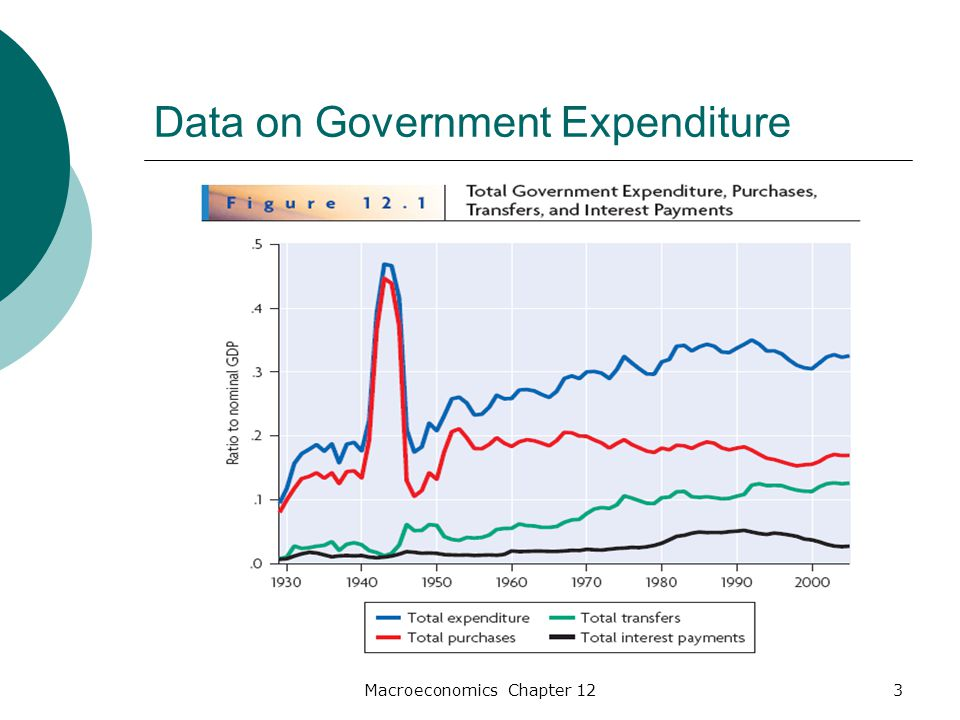 Macroeconomics Chapter 124 Data on Government Expenditure
