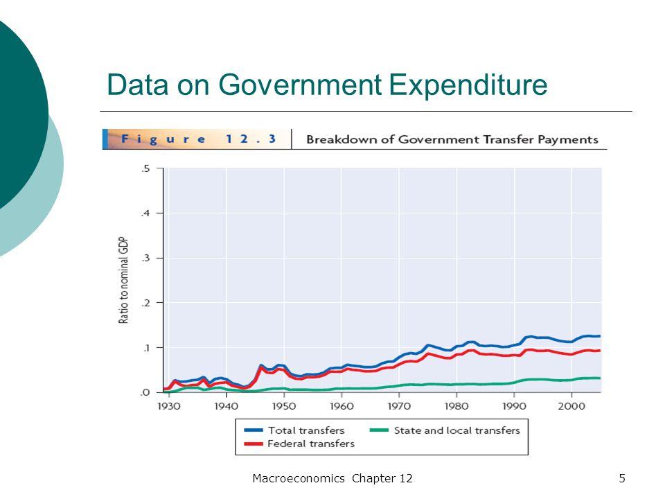 Macroeconomics Chapter 1226 Permanent Changes in Government Purchases  ∆G=1  ∆(V t − T t + λG)=-1+λ  ∆(C t + λG)=-1+λ  ∆C t + λ∆G=-1+λ  ∆C t =-1
