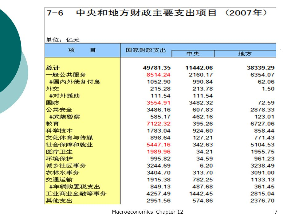 8 Data on Chinese Government Expenditure 中国 ( 2007 ) 美国(课本上 的数据) 占 GDP 比重占财政比重占 GDP 比重占财政比重 财政开支 19.8032 国防 1.417.143.210 教育 2.8314.315.115.94 社保 2.9614.949.228.75