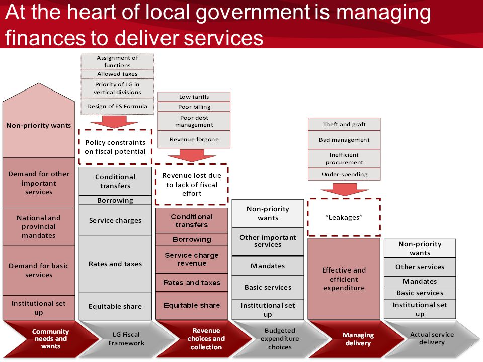 At the heart of local government is managing finances to deliver services 20