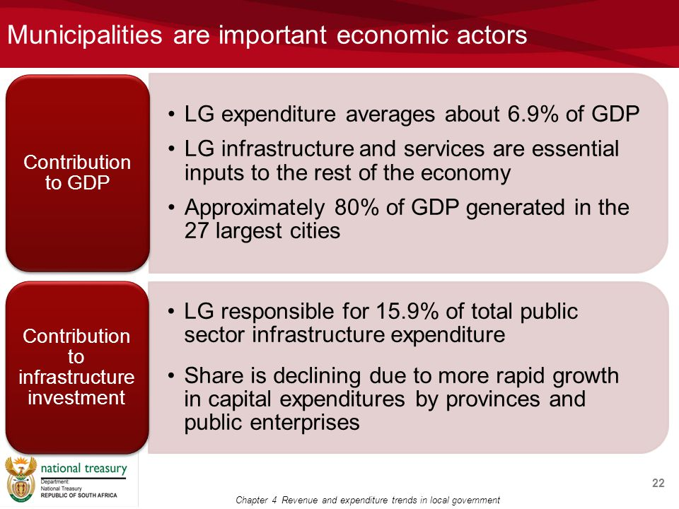 Municipalities are important economic actors 22 Chapter 4 Revenue and expenditure trends in local government