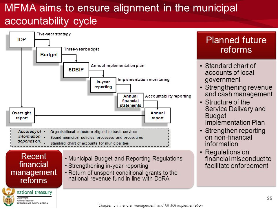MFMA aims to ensure alignment in the municipal accountability cycle 25 Chapter 5 Financial management and MFMA implementation