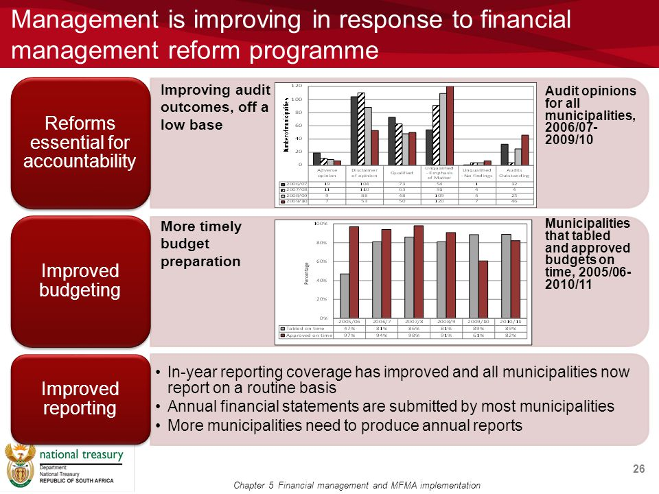 Management is improving in response to financial management reform programme 26 Improving audit outcomes, off a low base More timely budget preparation Audit opinions for all municipalities, 2006/07- 2009/10 Municipalities that tabled and approved budgets on time, 2005/06- 2010/11 Chapter 5 Financial management and MFMA implementation