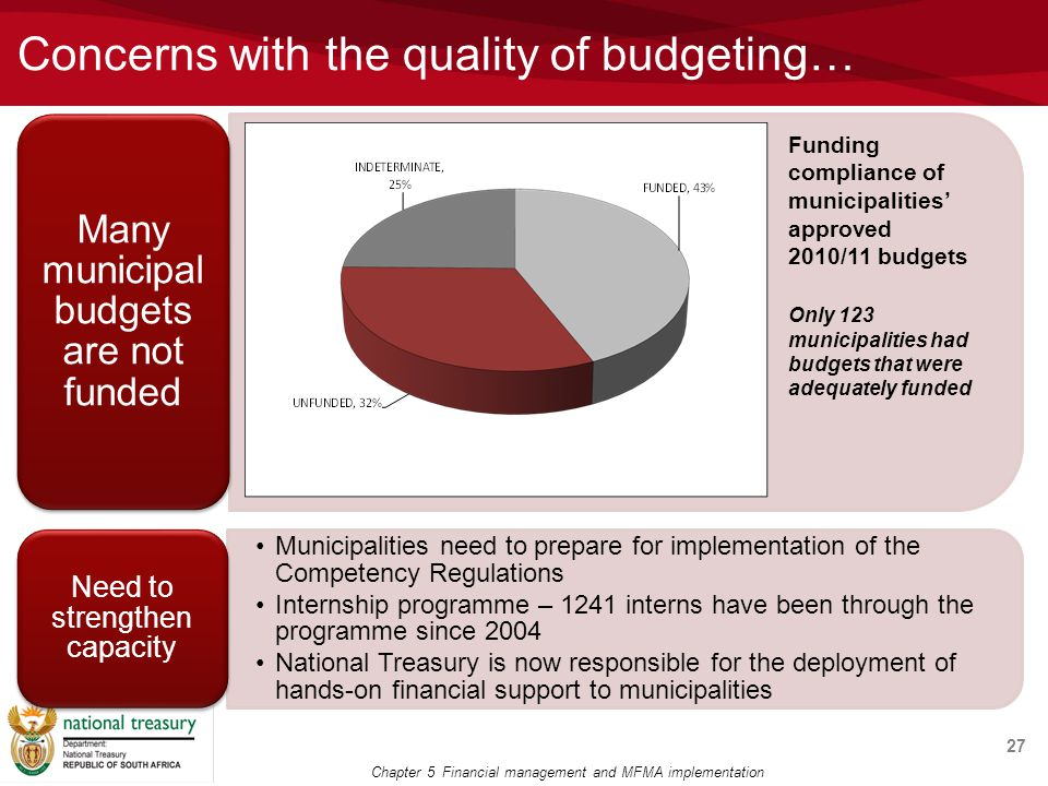 Concerns with the quality of budgeting… 27 Only 123 municipalities had budgets that were adequately funded Chapter 5 Financial management and MFMA implementation Funding compliance of municipalities' approved 2010/11 budgets
