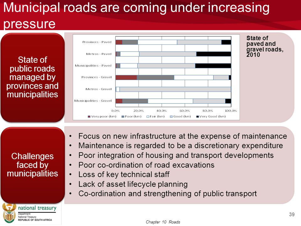 Municipal roads are coming under increasing pressure 39 State of paved and gravel roads, 2010 Chapter 10 Roads
