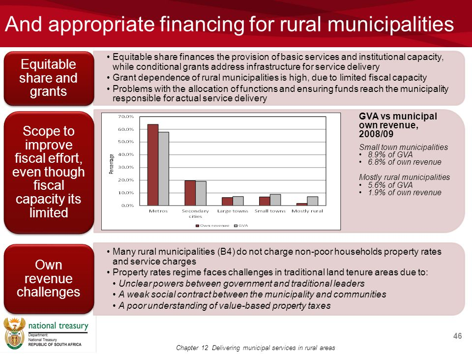 And appropriate financing for rural municipalities 46 Chapter 12 Delivering municipal services in rural areas GVA vs municipal own revenue, 2008/09 Small town municipalities 8.9% of GVA 6.8% of own revenue Mostly rural municipalities 5.6% of GVA 1.9% of own revenue