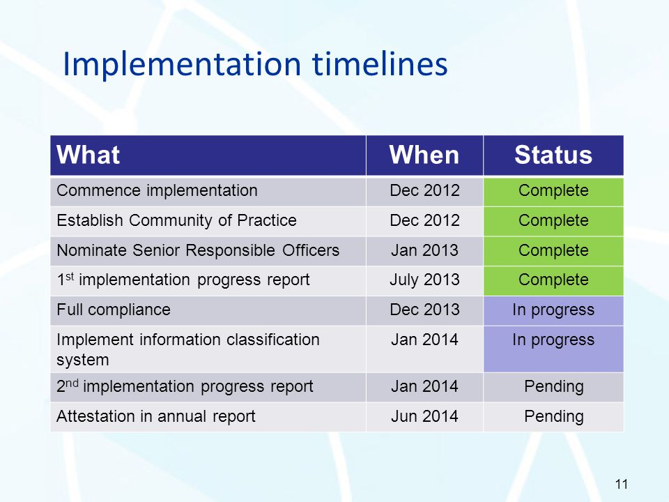 Implementation timelines 11 WhatWhenStatus Commence implementationDec 2012Complete Establish Community of PracticeDec 2012Complete Nominate Senior Res