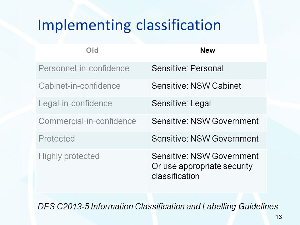 13 OldNew Personnel-in-confidenceSensitive: Personal Cabinet-in-confidenceSensitive: NSW Cabinet Legal-in-confidenceSensitive: Legal Commercial-in-con