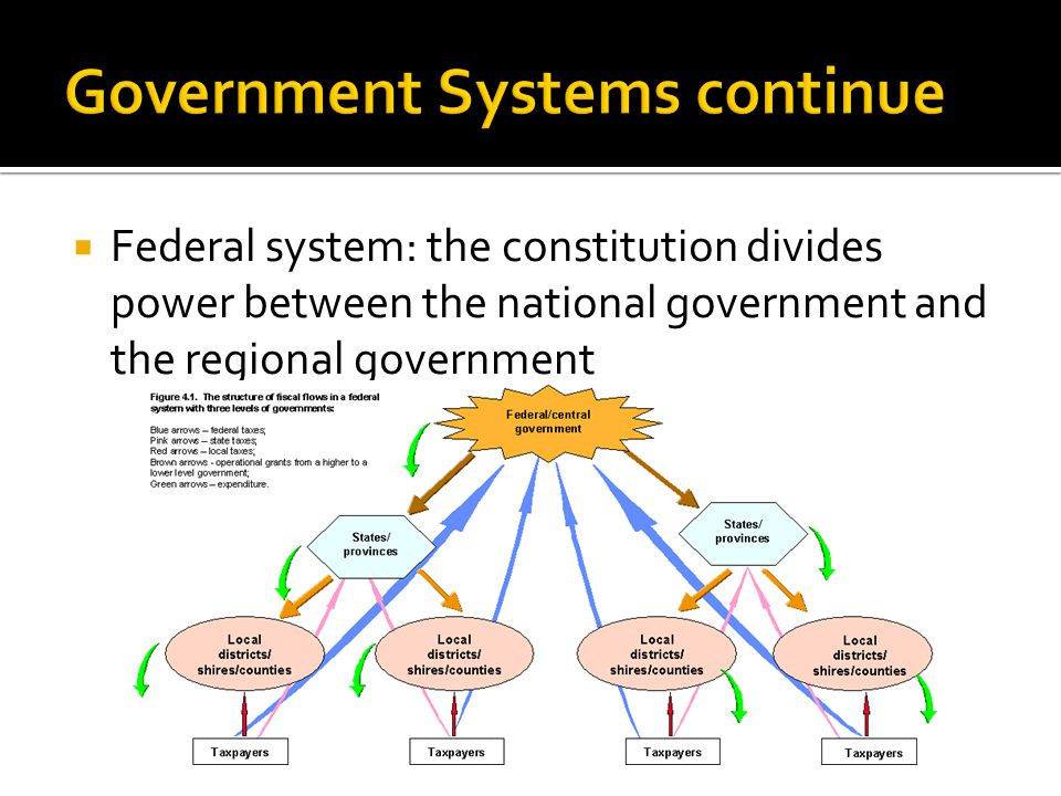  Federal system: the constitution divides power between the national government and the regional government