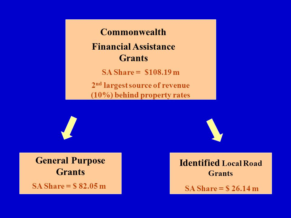 Commonwealth Financial Assistance Grants General Purpose Grants Identified Local Road Grants SA Share = $108.19 m 2 nd largest source of revenue (10%) behind property rates SA Share = $ 82.05 m SA Share = $ 26.14 m