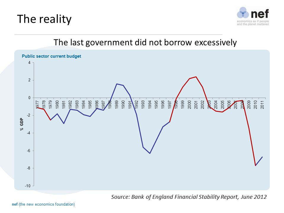 nef (the new economics foundation) The reality The last government did not borrow excessively Source: Bank of England Financial Stability Report, June 2012