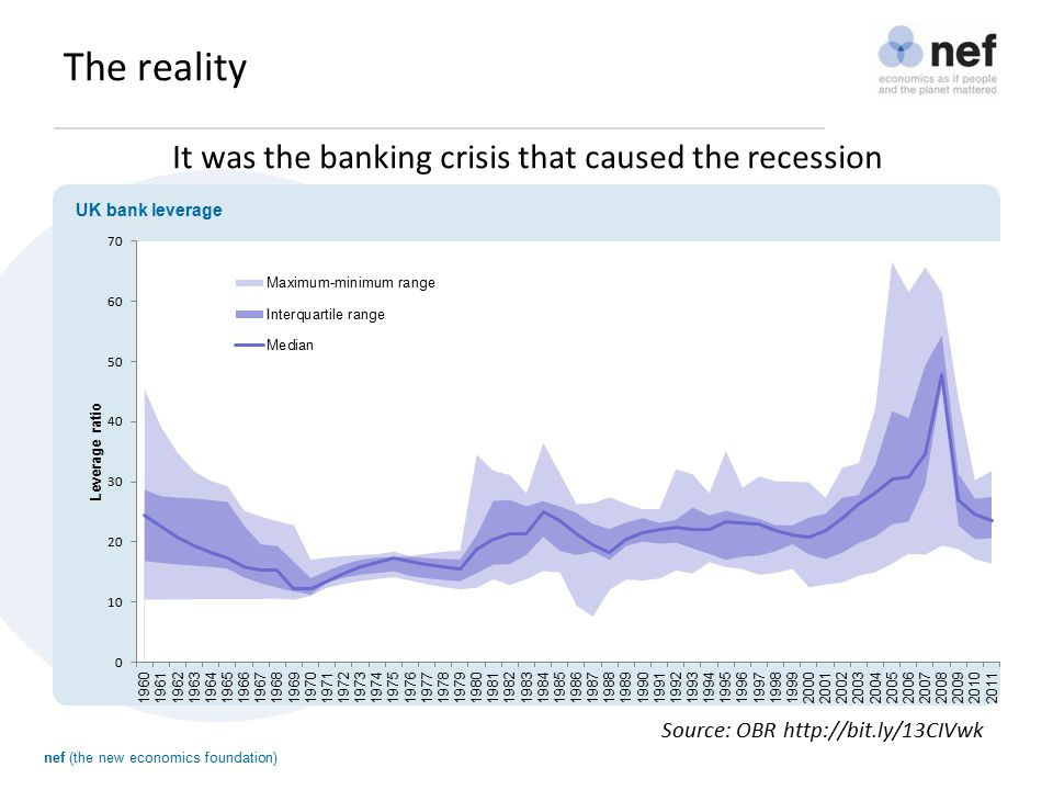 nef (the new economics foundation) The reality It was the banking crisis that caused the recession Source: OBR http://bit.ly/13CIVwk