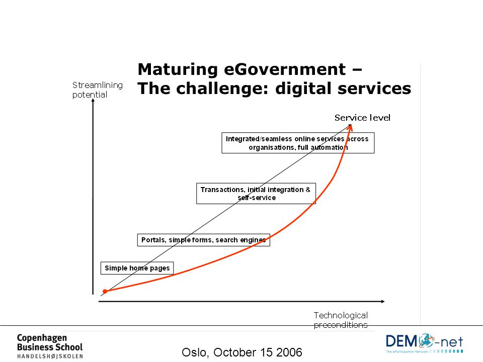 Maturing eGovernment Maturing eGovernment – The challenge: digital services Oslo, October 15 2006