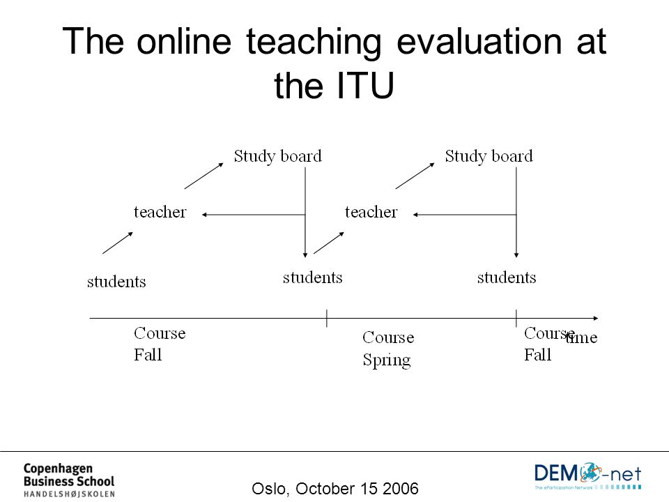 The online teaching evaluation at the ITU Oslo, October 15 2006