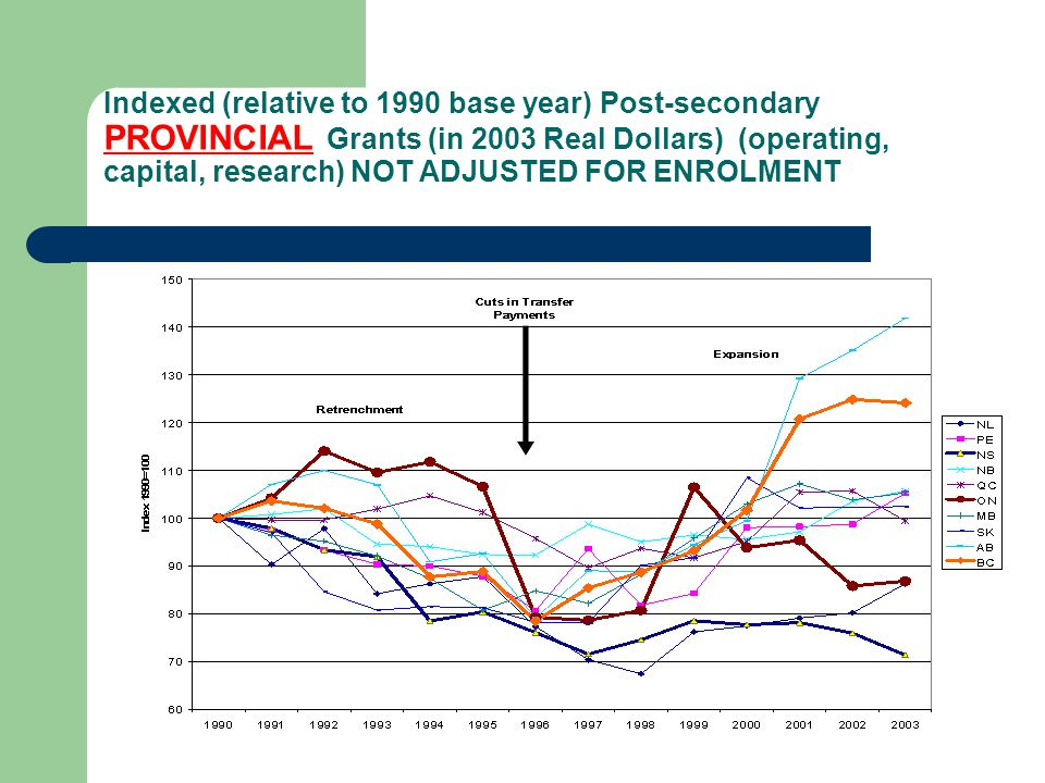 Indexed (relative to 1990 base year) Post-secondary PROVINCIAL Grants (in 2003 Real Dollars) (operating, capital, research) NOT ADJUSTED FOR ENROLMENT