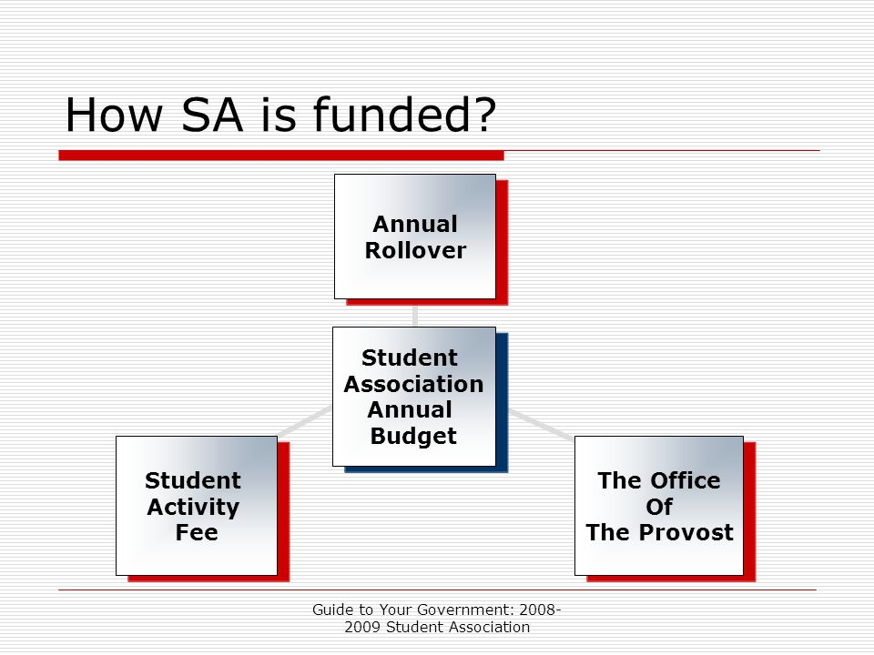 Guide to Your Government: 2008- 2009 Student Association How SA is funded.