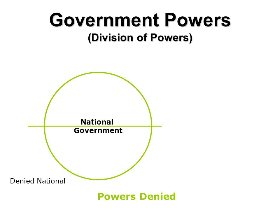 Government Powers (Division of Powers) National Government Powers Denied Denied National
