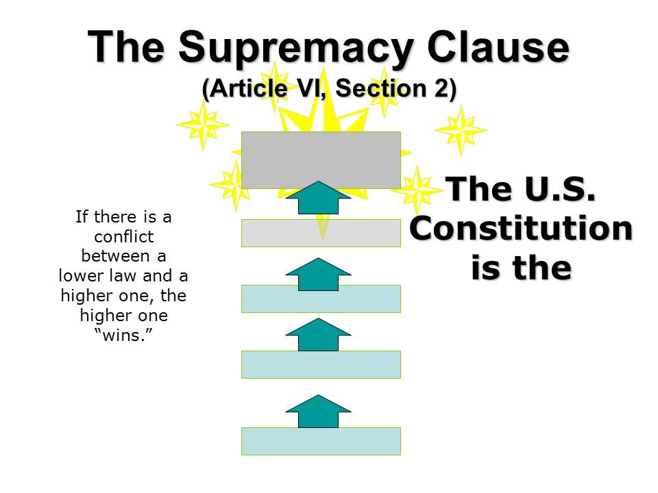 The Supremacy Clause (Article VI, Section 2) The U.S. Constitution is the If there is a conflict between a lower law and a higher one, the higher one