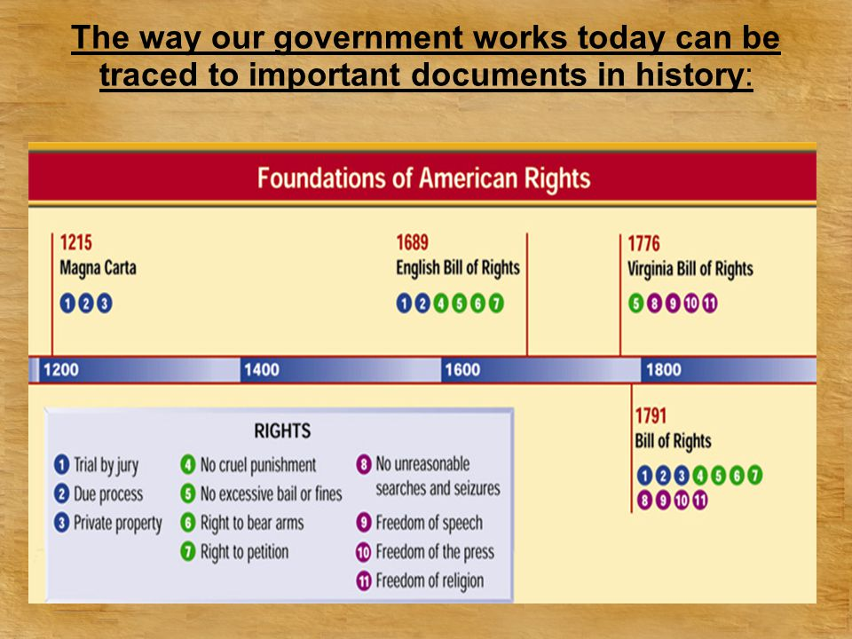 The way our government works today can be traced to important documents in history: