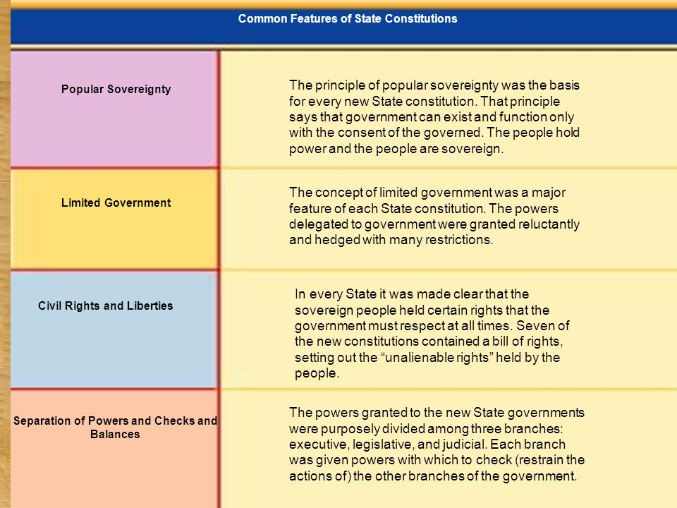 Common Features of State Constitutions Civil Rights and Liberties Popular Sovereignty Limited Government Separation of Powers and Checks and Balances