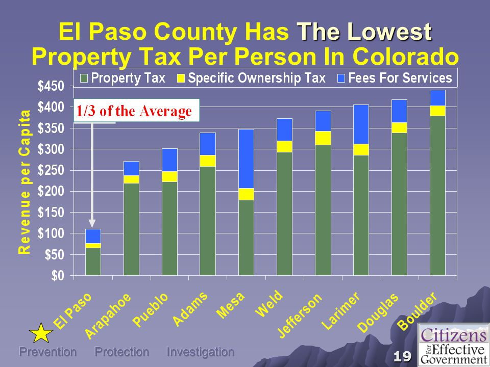 19 Prevention Protection Investigation The Lowest El Paso County Has The Lowest Property Tax Per Person In Colorado