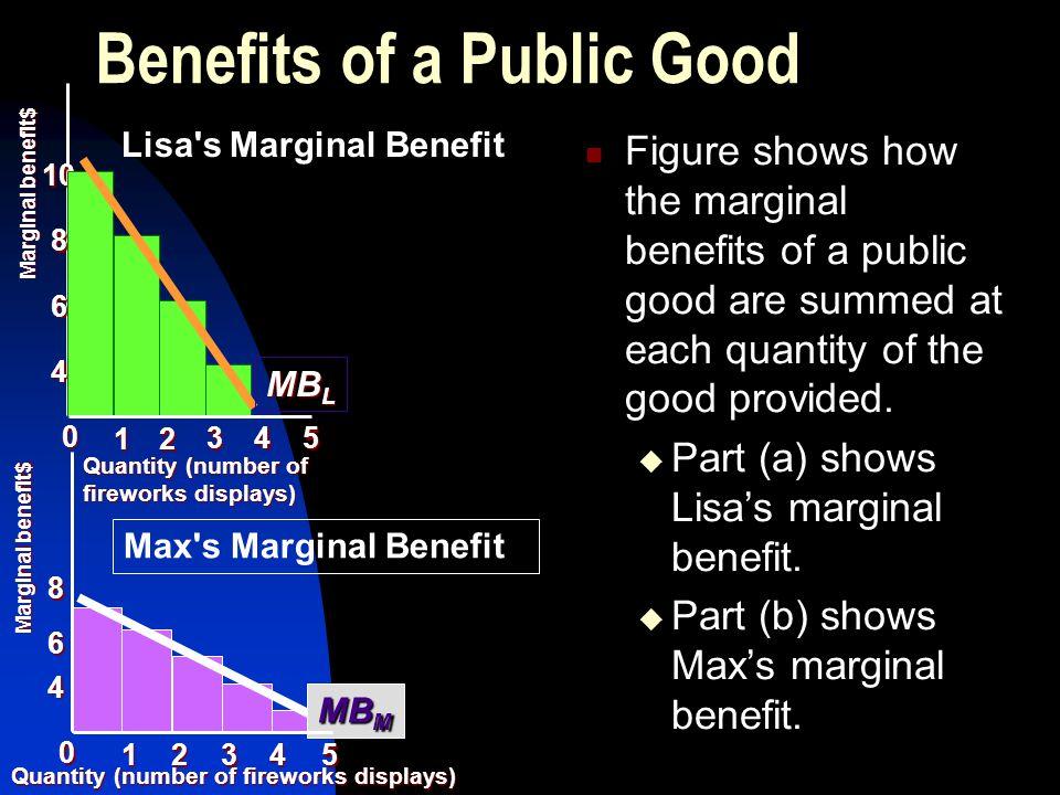 Benefits of a Public Good Quantity (number of fireworks displays) Lisa's Marginal Benefit Max's Marginal Benefit Quantity (number of fireworks display