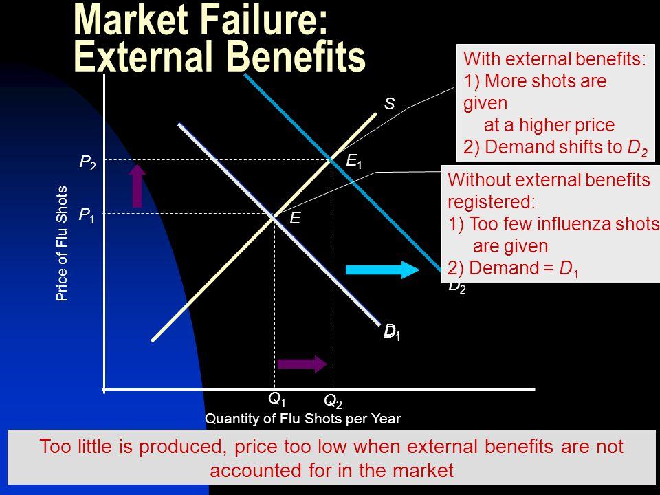 Market Failure: External Benefits Price of Flu Shots Quantity of Flu Shots per Year S D1D1 D2D2 P1P1 Q1Q1 E Without external benefits registered: 1) T