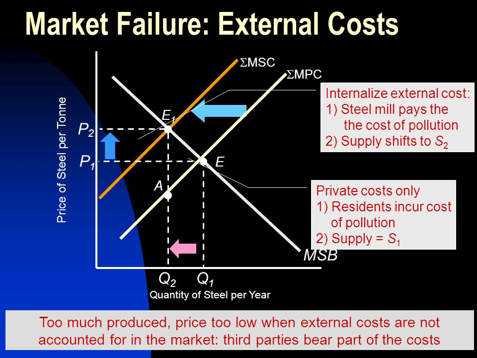  MSC Market Failure: External Costs  MPC MSB Price of Steel per Tonne P1P1 E Q1Q1 Private costs only 1) Residents incur cost of pollution 2) Supply
