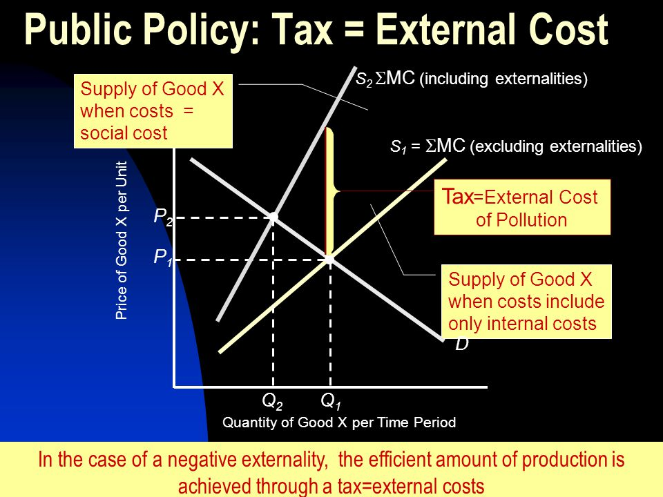Supply of Good X when costs include only internal costs Public Policy: Tax = External Cost Quantity of Good X per Time Period Price of Good X per Unit
