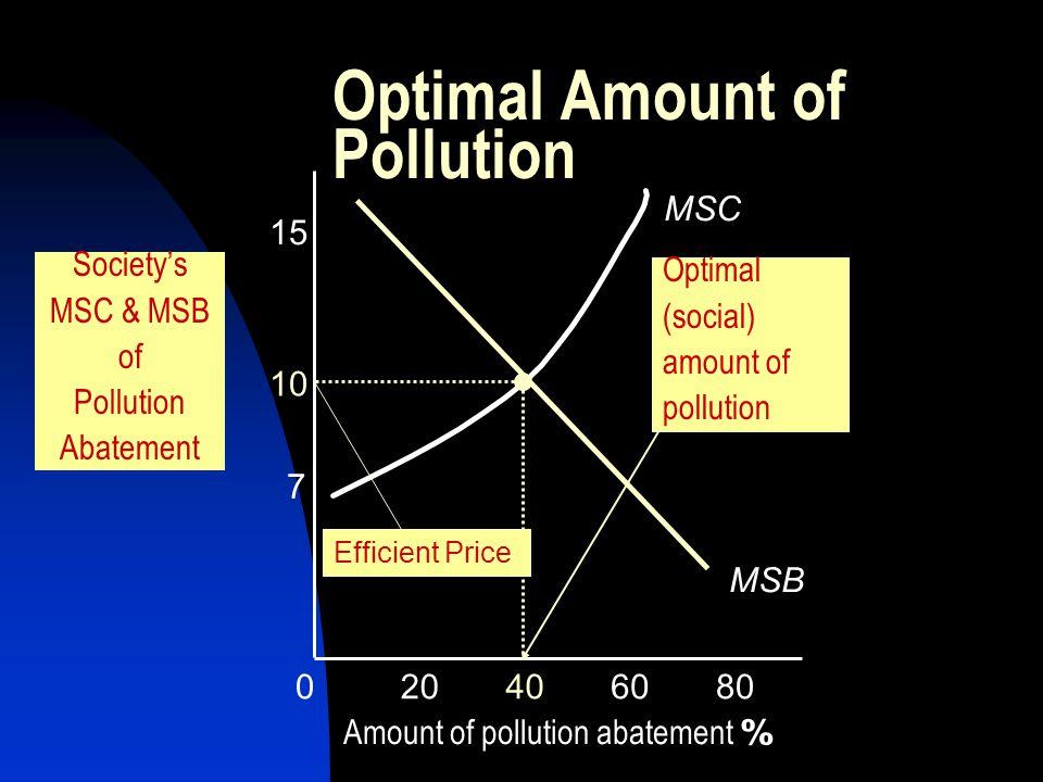 7 10 15 020406080 MSB MSC Efficient Price Society's MSC & MSB of Pollution Abatement Amount of pollution abatement % Optimal Amount of Pollution Optim