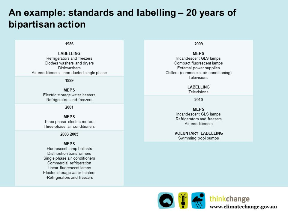 An example: standards and labelling – 20 years of bipartisan action 1986 LABELLING Refrigerators and freezers Clothes washers and dryers Dishwashers Air conditioners – non ducted single phase 1999 MEPS Electric storage water heaters Refrigerators and freezers 2001 MEPS Three-phase electric motors Three-phase air conditioners 2003-2005 MEPS Fluorescent lamp ballasts Distribution transformers Single phase air conditioners Commercial refrigeration Linear fluorescent lamps Electric storage water heaters -Refrigerators and freezers 2009 MEPS Incandescent GLS lamps Compact fluorescent lamps External power supplies Chillers (commercial air conditioning) Televisions LABELLING Televisions 2010 MEPS Incandescent GLS lamps Refrigerators and freezers Air conditioners VOLUNTARY LABELLING Swimming pool pumps