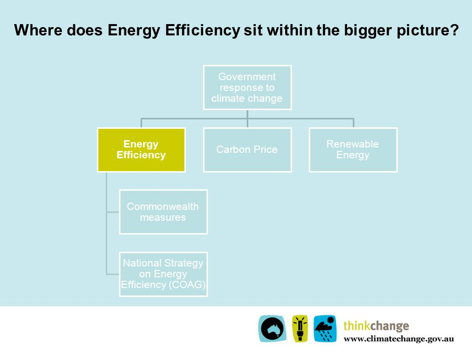 Where does Energy Efficiency sit within the bigger picture.