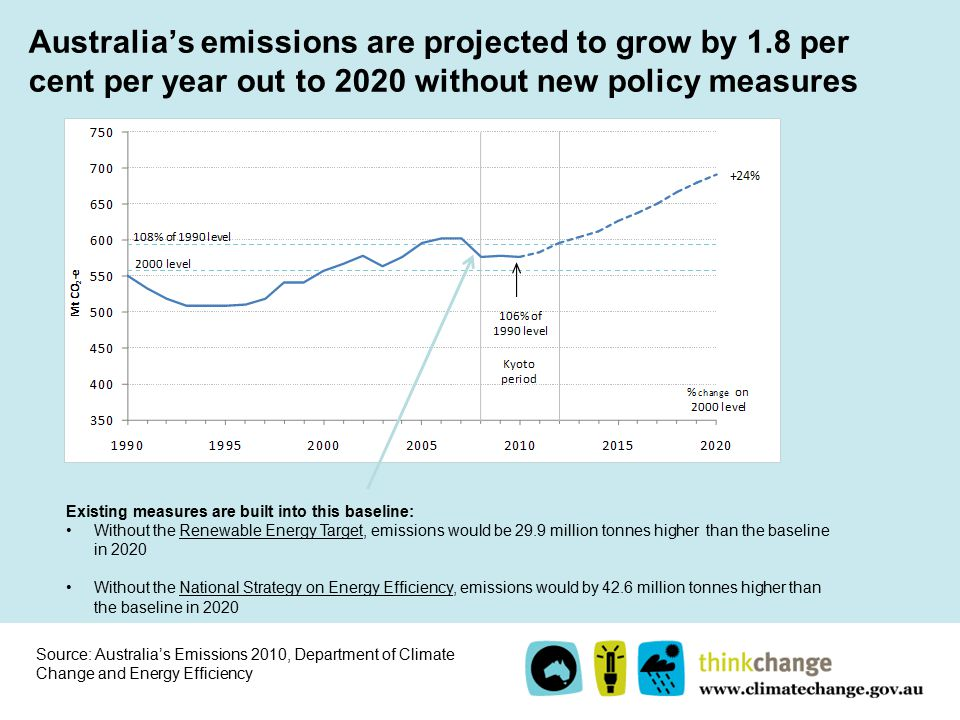 Australia's emissions are projected to grow by 1.8 per cent per year out to 2020 without new policy measures Existing measures are built into this baseline: Without the Renewable Energy Target, emissions would be 29.9 million tonnes higher than the baseline in 2020 Without the National Strategy on Energy Efficiency, emissions would by 42.6 million tonnes higher than the baseline in 2020 Source: Australia's Emissions 2010, Department of Climate Change and Energy Efficiency