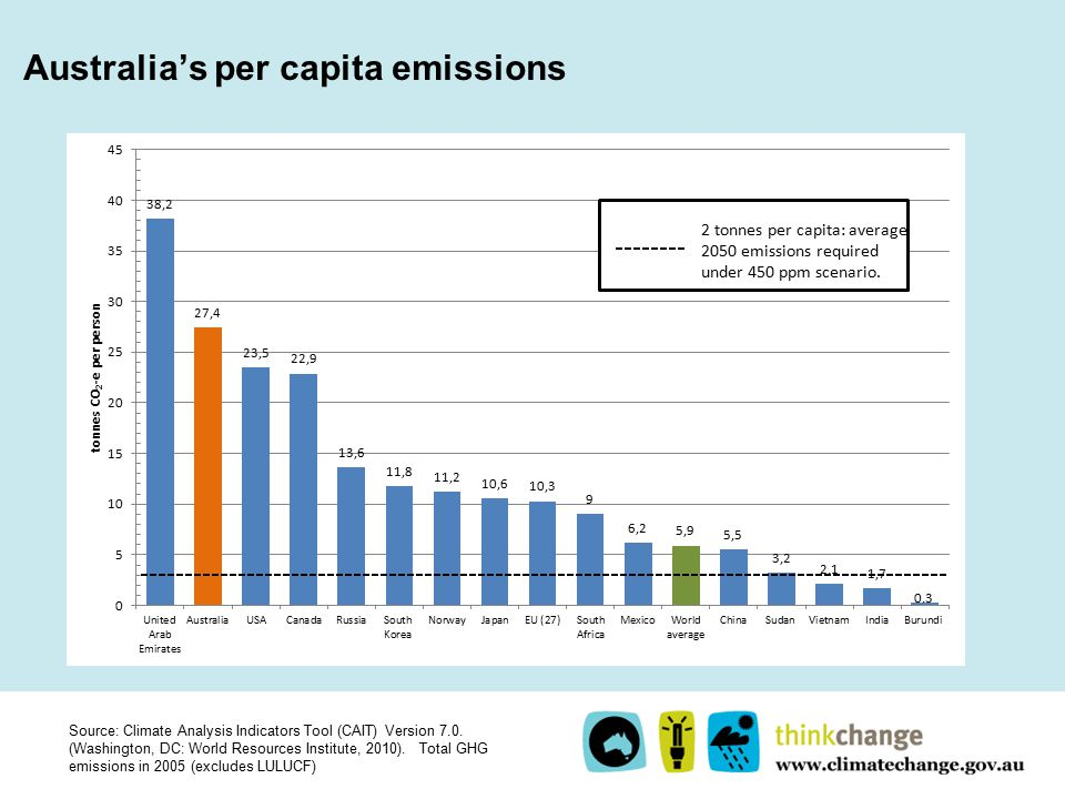 Australia's per capita emissions Source: Climate Analysis Indicators Tool (CAIT) Version 7.0.
