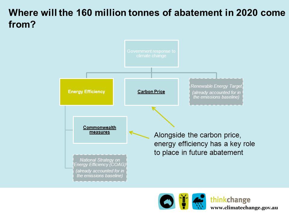 Where will the 160 million tonnes of abatement in 2020 come from.