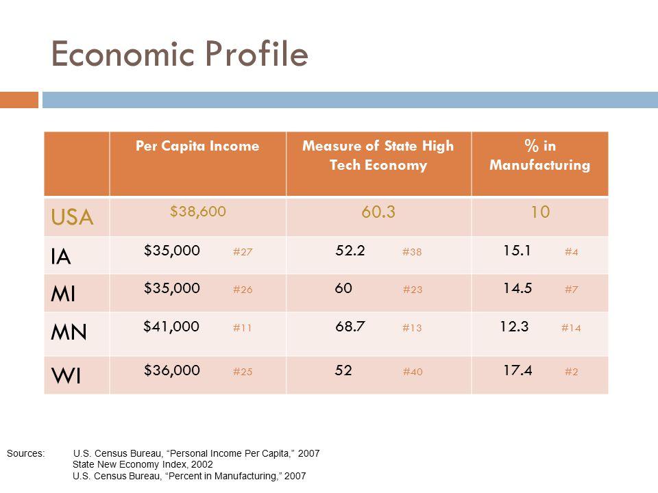 Economic Profile Per Capita IncomeMeasure of State High Tech Economy % in Manufacturing USA $38,600 60.310 IA $35,000 #27 52.2 #38 15.1 #4 MI $35,000