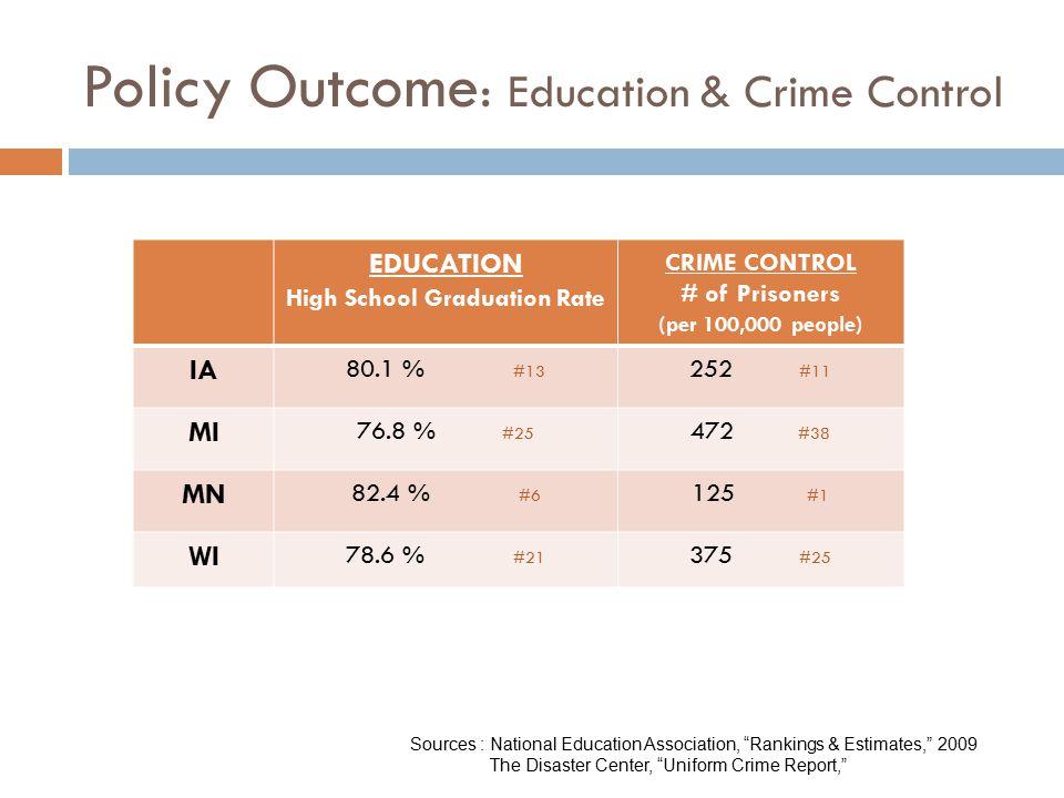 Policy Outcome : Education & Crime Control EDUCATION High School Graduation Rate CRIME CONTROL # of Prisoners (per 100,000 people) IA 80.1 % #13 252 #