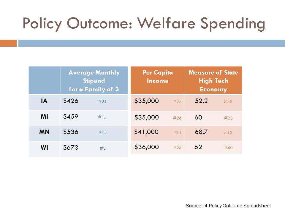 Policy Outcome: Welfare Spending Average Monthly Stipend for a Family of 3 IA$426 #21 MI$459 #17 MN$536 #12 WI$673 #3 Per Capita Income Measure of Sta
