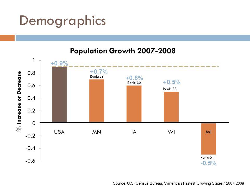 "Demographics Rank: 51 Rank: 29 Rank: 38 +0.6% +0.7% +0.5% -0.5% Source: U.S. Census Bureau, ""America's Fastest Growing States,"" 2007-2008 +0.9%"