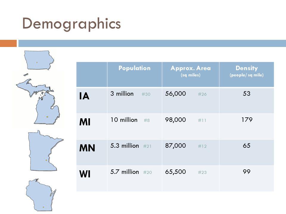 Demographics PopulationApprox. Area (sq miles) Density (people/ sq mile) IA 3 million #30 56,000 #26 53 MI 10 million #8 98,000 #11 179 MN 5.3 million