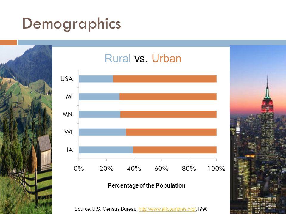 Demographics Percentage of the Population Rural vs. Urban Source: U.S. Census Bureau, http://www.allcountries.org/,1990http://www.allcountries.org/