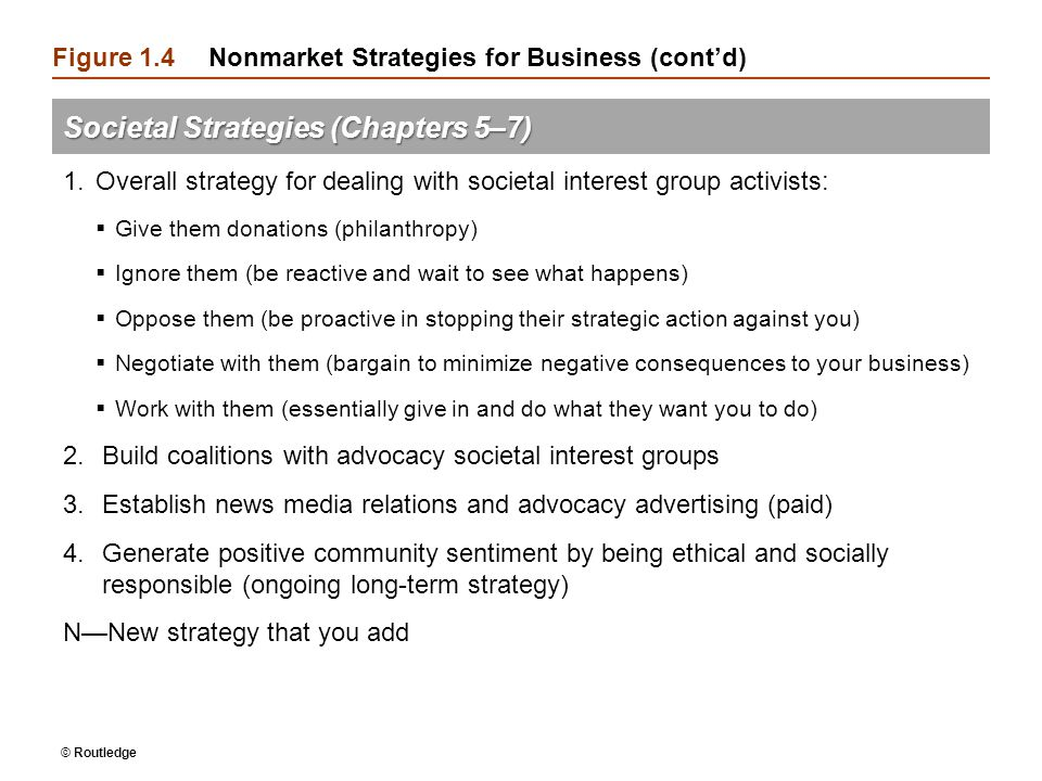 Figure 1.4Nonmarket Strategies for Business (cont'd) Societal Strategies (Chapters 5–7) 1.Overall strategy for dealing with societal interest group ac