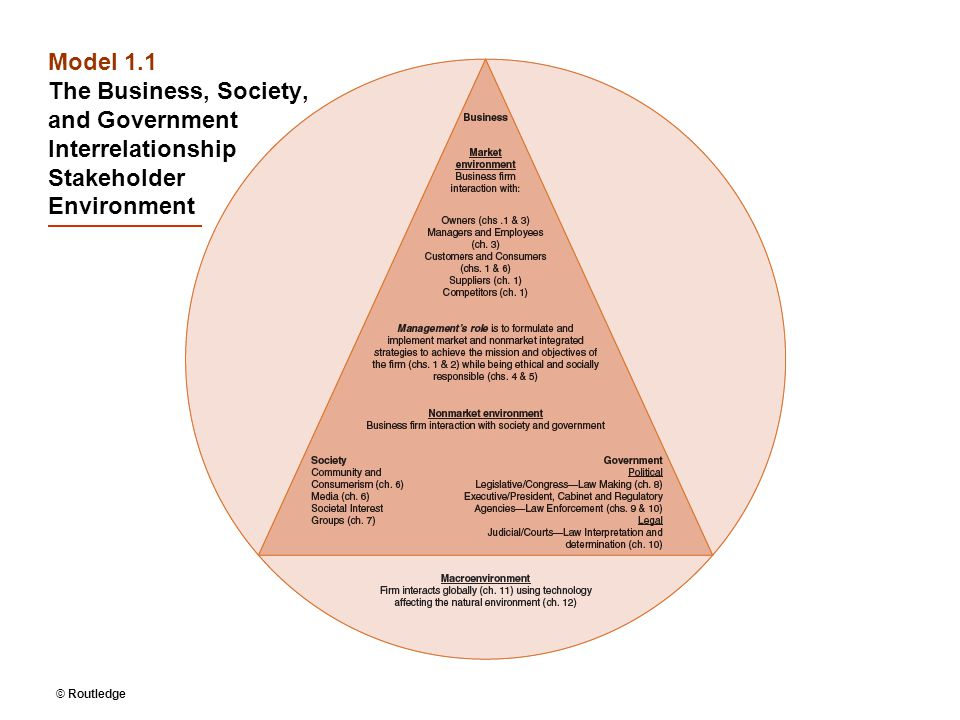 Model 1.1 The Business, Society, and Government Interrelationship Stakeholder Environment © Routledge