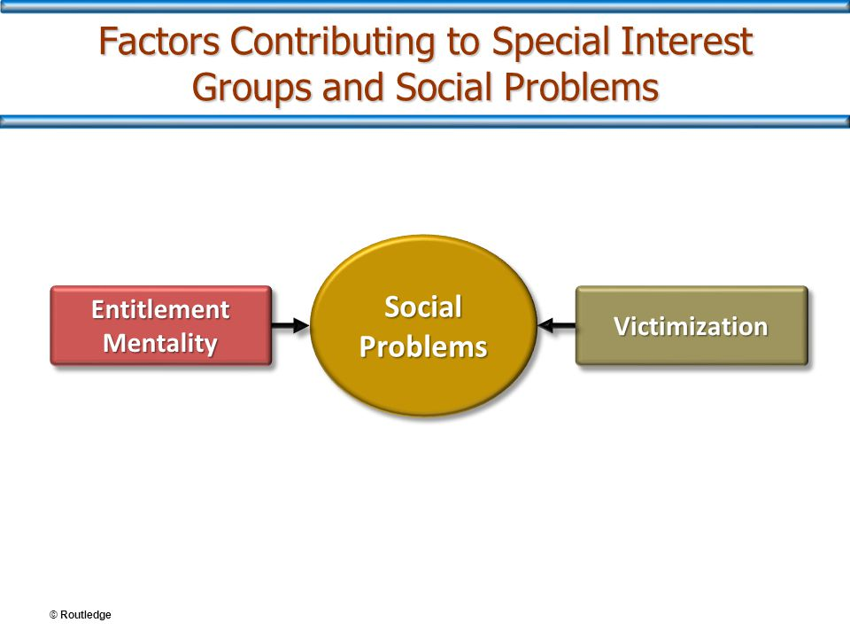Factors Contributing to Special Interest Groups and Social Problems Entitlement Mentality VictimizationVictimization Social Problems © Routledge