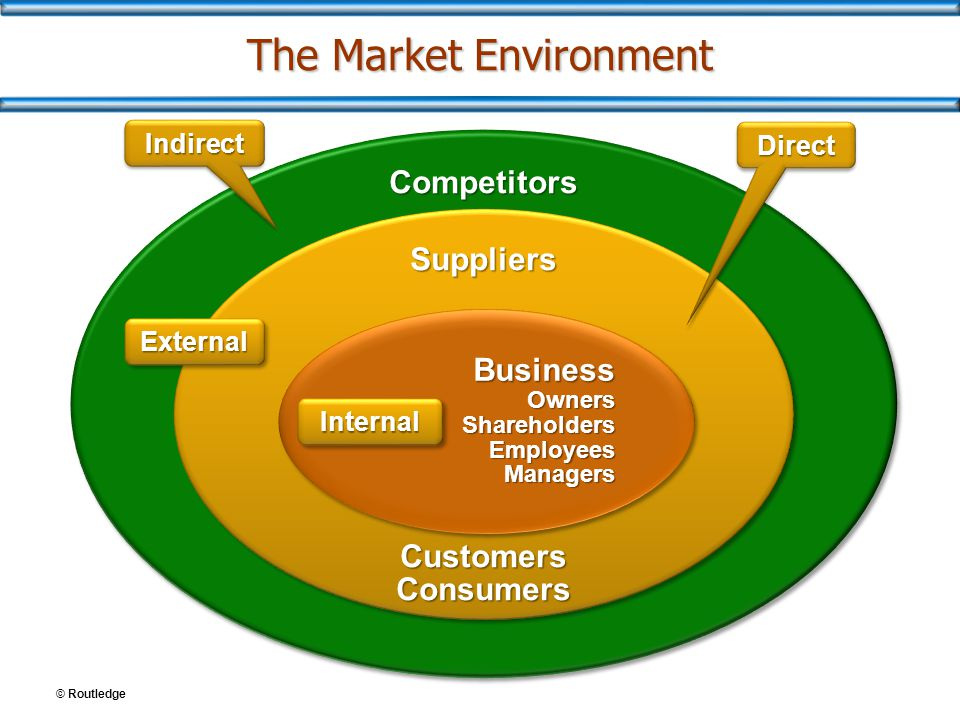 Figure 1.1The Market Environment InteractionStakeholders in the Market Environment DirectSuppliersBusinessCustomers/Consumers Distribution- Retailers/ Creditors Owners/ Stockholders Employees/ Managers Purchasers of the products/Users of the products IndirectCompetitors © Routledge